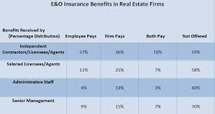 errors and omissions insurance cost real estate raipurnews