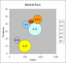 How To Make Bubble Chart In Excel Bubble Chart Creator For Microsoft Excel