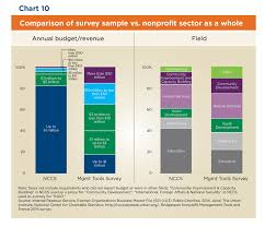 Nonprofit Management Tools And Trends 2015 Full Report