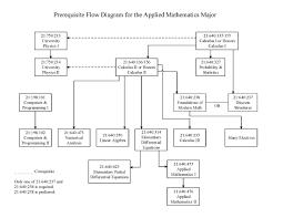 I Chart Math Applied Mathematics B A Rutgers Sasn