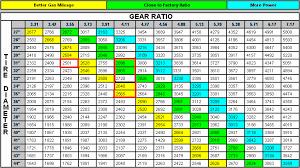 Jeep Tj Speedometer Gear Chart Www Bedowntowndaytona Com