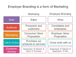 talent brand the intersection of talent acquisition and marketing talent acquisition manager job description