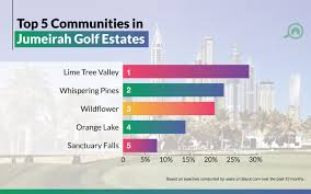 Ladies Golf Club Size Chart Jumeirah Golf Estates Area Guide Bayut