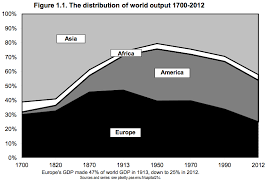 Wealth Chart 100 Years 9 Charts That Explain The History Of Global Wealth Vox