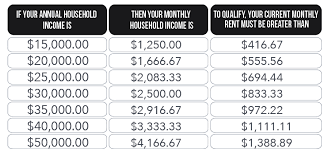 Calculate Monthly Paycheck Calculating 1 3 Of Your Income