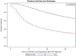 Kaplan Meier Survival Curve For Time From Hiv Diagnosis To