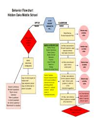 Fillable Online Hidden Oaks Discipline Referral Process