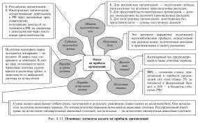 Налог на прибыль организаций Основные элементы налога на прибыль организаций