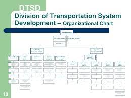Dmv Organizational Chart Restructuring Proposal Ppt Download