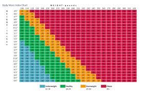 50 Prototypical Nhs Bmi Chart Women