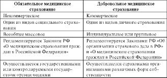 Глава Основы медицинского страхования граждан Таблица 5 1 Основные различия обязательного и добровольного медицинского страхования
