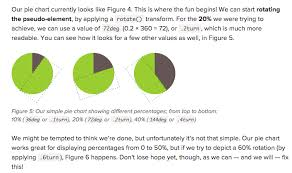 Simple Css Pie Chart Designing A Flexible Maintainable Css Pie Chart With Svg