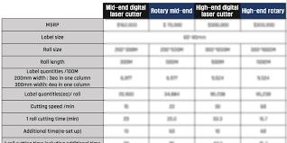 Digital Cutter Comparison Chart Any Cut Iii Archives Anytron Bitek Technology