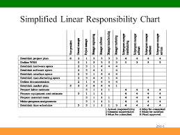 Project Management Task Chart Project Management A Managerial Approach Chapter 5