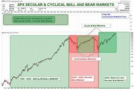 Dow Jones Secular Bull Market Projection Kitco Commentary