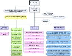 Organizational Chart Peking University Library