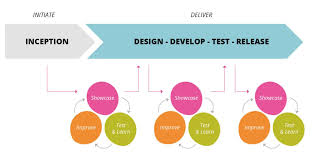 Agile Software Development Principles Patterns And Practices Incorporating Security Best Practices Into Agile Teams Thoughtworks