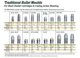 Lee Cast Bullet Mold Chart Mold Cheat Sheet For Buyers