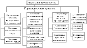 Реферат Управление затратами на предприятии в современных  Группировка затрат на производство продукции