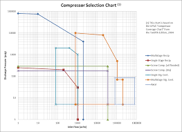 Type Coverage Chart An Introduction To Compressor Selection Part 3 Of 4