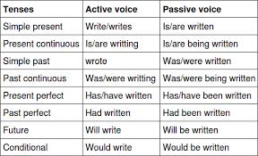 Passive Verb Tenses Chart Lets Learn English Passive Voice