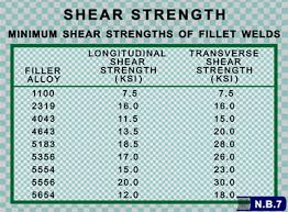 Stainless Steel Arc Welding Rod Chart Should I Use 4043 Or 5356 Filler Alloy