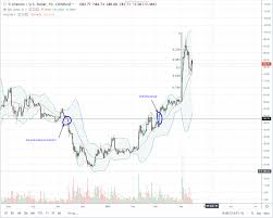 Five Months To Litecoin Ltc Halving Demand Price And