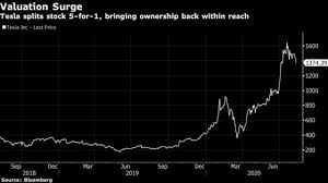 S&p 500 forecast 2021, 2022, 2023. Tesla Splits Stock To Make Richly Valued Shares Reachable Again