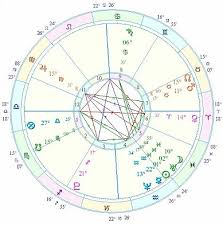 Couple Birth Chart Relationship Timing In Astrology First Meeting Chart