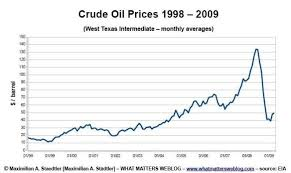 Oil Price 2009 Chart Oil Price Chart What Matters
