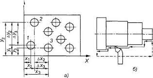 Отчет по практике Технология выполнения токарных работ  Рис 8 Виды обработки при использовании позиционных а прямоугольных б и контурных в СЧПУ