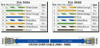 tia eia 568a wiring diagram cat6 cable wiring diagram Wiring Diagram For Cat6 Cable tia eia 568a wiring diagram cat6 pdf wiring diagram for cat6 cable