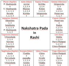 nakshatra degrees chart nakshatra pada in rasis astrology numerology astrology