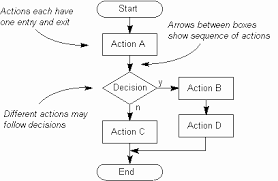 Flowchart And Structure Chart Process Structure