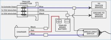 trailer breakaway wiring diagram bioart me break away systems wiring diagram trailer breakaway wiring diagram & wiring diagram for trailer