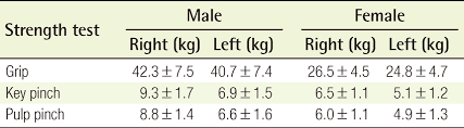 Average Hand Strength Values In The Korean Population