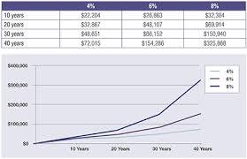 02 04 Investing Basics Chart Answers 2 04 Investing Basics Chart Bedowntowndaytona Com