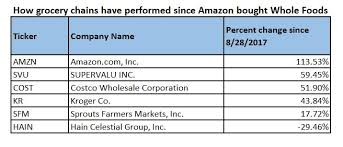 Fare Stock Chart If You Invested 1 000 In Amazon In 1997 Heres What Youd