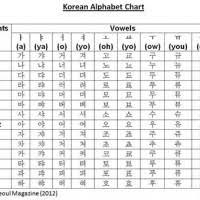 Hangul Alphabet With English Translation Alphabet Image