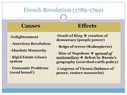 political revolutions majority 5 french revolution