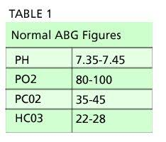 Abgs Rome Respiratory Opposite Metabolic Equal Ph Is Up