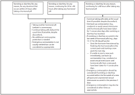 Types Of Contraception Chart U S Selected Practice Recommendations For Contraceptive Use