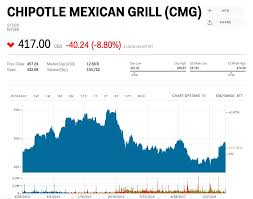 Chipotle Organizational Structure Chart Chipotle Ceo Weve Been The Victim Of A Lack Of Discipline