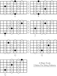 Guitar Note Scale Chart A Major Scale Note Information And Scale Diagrams For
