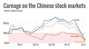 Csi300 Shenzhen Composite Index And Shanghai Composite