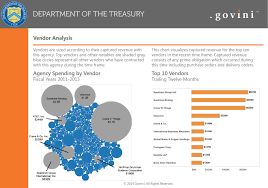 Federal Spending Chart 2011 Agency Spending By The Numbers Federal News Network