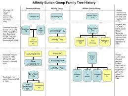 Family Tree Template Powerpoint Free Make Yelom Digitalsite Upaspain