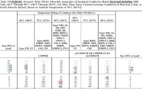 Wire Amperage Chart Nec Inquisitive Nec Wire Gauge Chart Online Wire Size Calculators