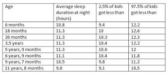 How Much Sleep Does My Child Need Chart Sleep Requirements A Guide For The Science Minded Parent