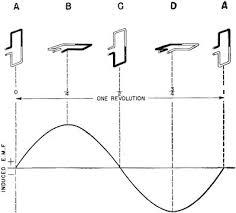 alternating current generator diagram. electricity-navy-basics-125 alternating current generator diagram g